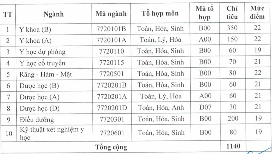 ĐH Y Dược Hải Phòng, Y Dược Thái Bình lấy điểm sàn từ 19 - 22