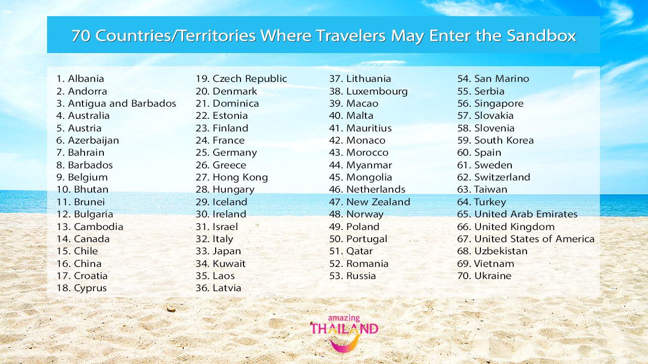 Thái Lan tiếp tục mở cửa đón khách quốc tế bất chấp 'sóng thần' đại dịch