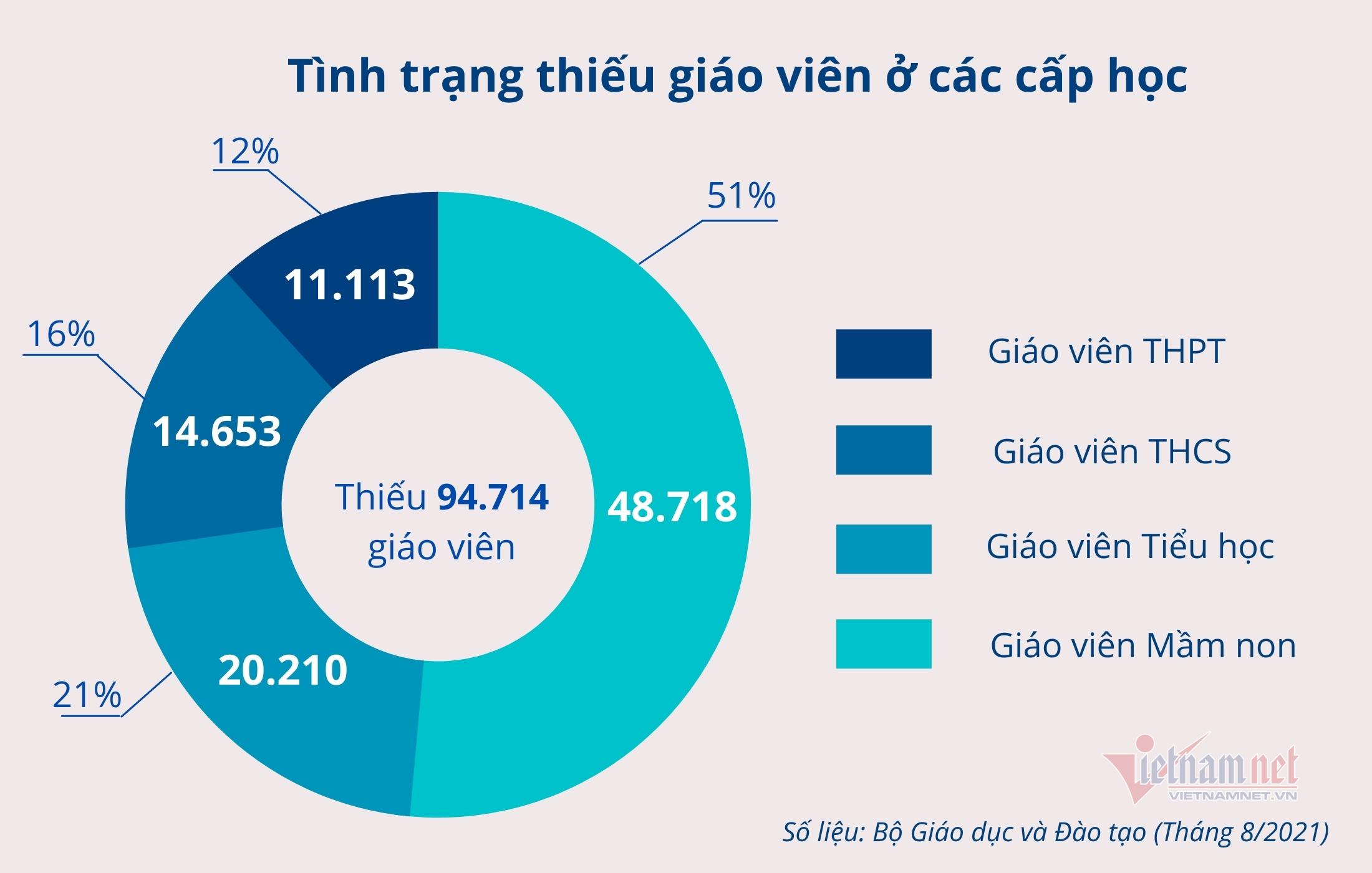Bộ Giáo dục đề xuất bổ sung gần 95.000 biên chế giáo viên
