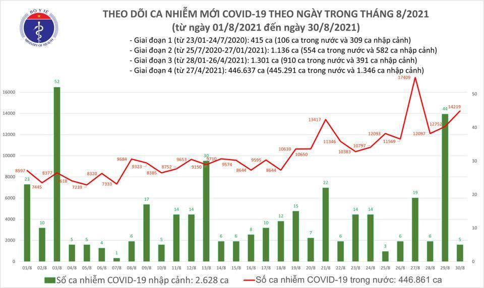 Ngày 30/8 thêm 14.224 ca Covid-19, có 9.014 người khỏi bệnh