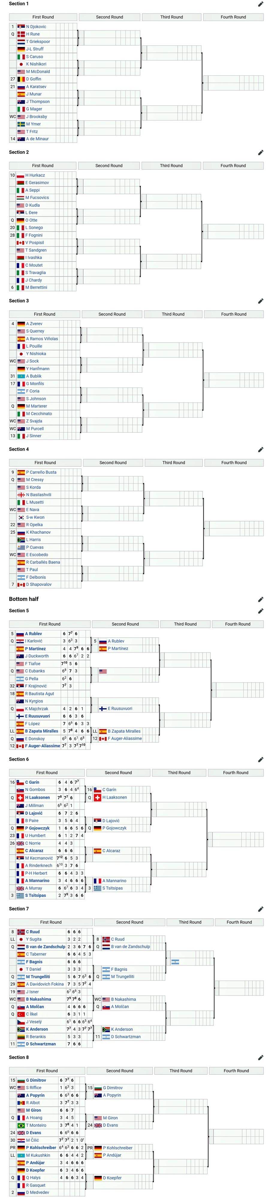 Kết quả tennis US Open 2021 đơn nam hôm nay