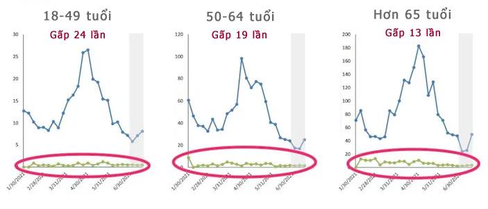 Hai hình ảnh cho thấy hiệu quả nổi trội của vắc xin Covid-19