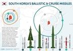 Hàn Quốc phát triển tên lửa có sức công phá lớn