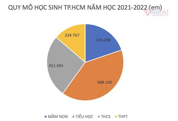TP.HCM: Nỗ lực trước những bộn bề của năm học mới