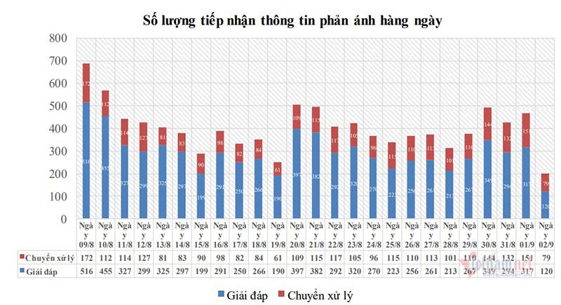 Người dân Hà Nội quan tâm gì nhất trong những ngày giãn cách xã hội?