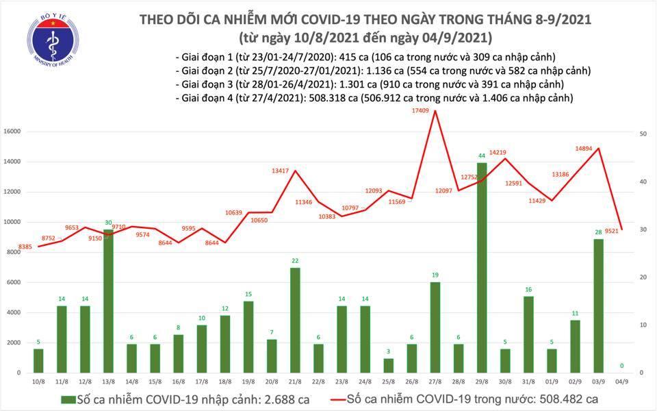 Ngày 4/9, thêm 9.521 ca Covid-19, TP.HCM giảm 4.395 trường hợp