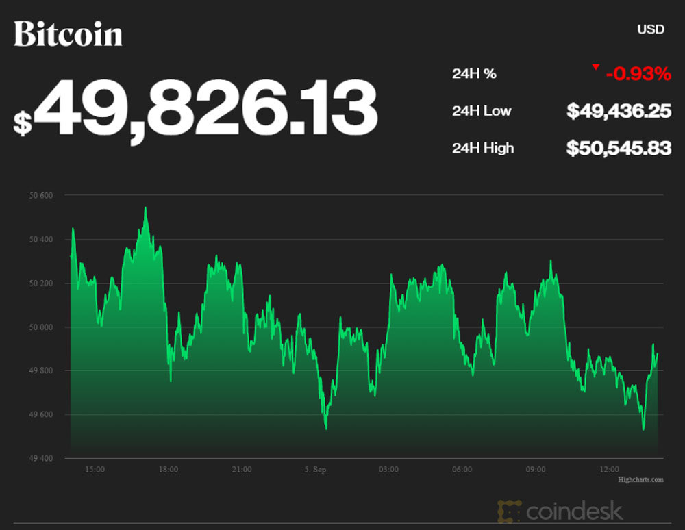 Vượt mốc nhạy cảm, Bitcoin tăng lên sát 1,2 tỷ đồng