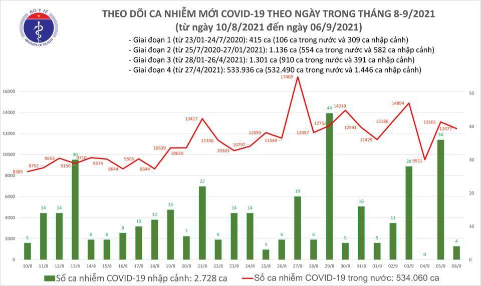 Ngày 6/9 ghi nhận 12.481 ca Covid-19, thêm 9.730 người khỏi bệnh