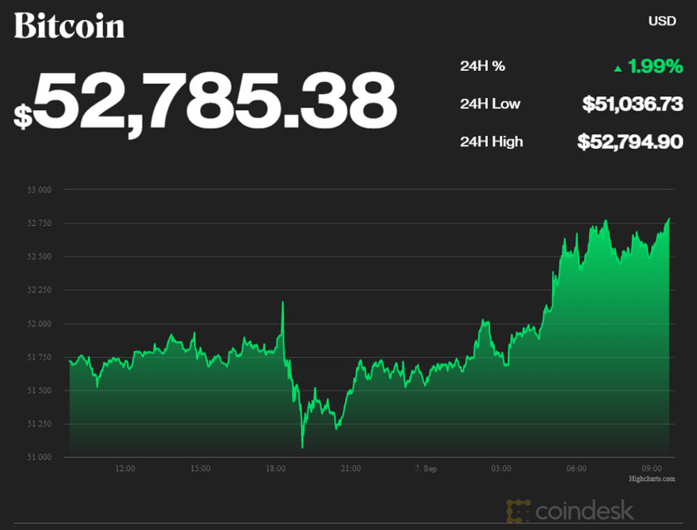 bieu-do-gia-bitcoin-ngay-7-9-2021-cham-nguong-53.000usd