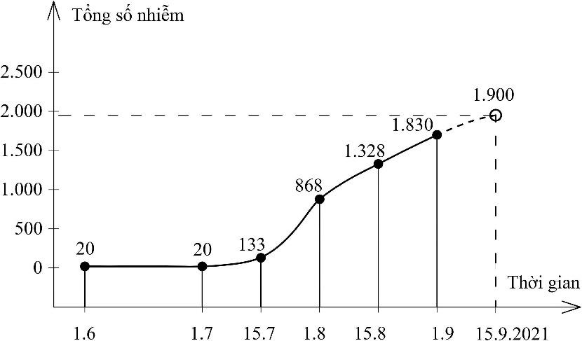 Các khả năng diễn biến dịch Covid-19 tới cuối tháng 9 ở các tỉnh, thành phía Nam