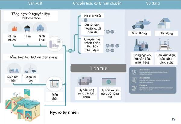 Petrovietnam tìm kiếm triển vọng phát triển công nghiệp Hydro