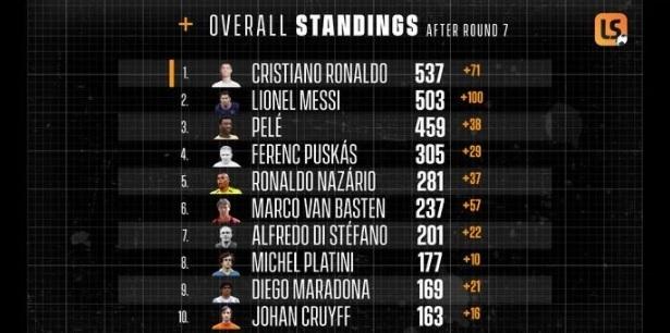 Ronaldo 'chấp' cả Messi và Pele, MU thêm hân hoan