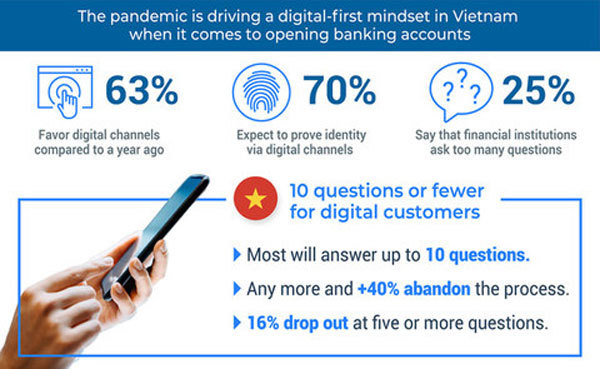 Two out of five Vietnamese consumers will abandon long online banking account applications