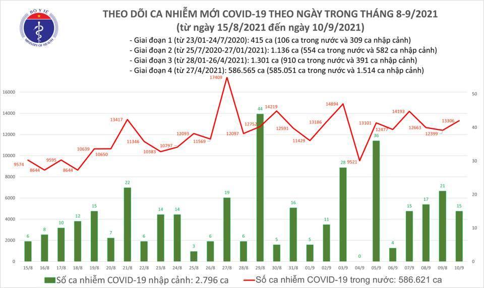Ngày 10/9 thêm 13.321 ca Covid-19, 12.751 trường hợp khỏi bệnh
