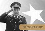 Đường binh nghiệp của Đại tướng Phùng Quang Thanh