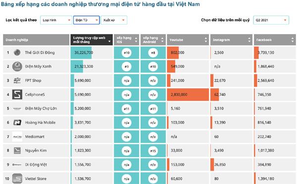 3 website của MWG lọt top 10 trang TMĐT có lượt truy cập cao nhất Việt Nam