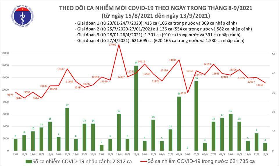 Ngày 13/9 ghi nhận 11.172 ca Covid-19, thêm 11.200 người khỏi bệnh