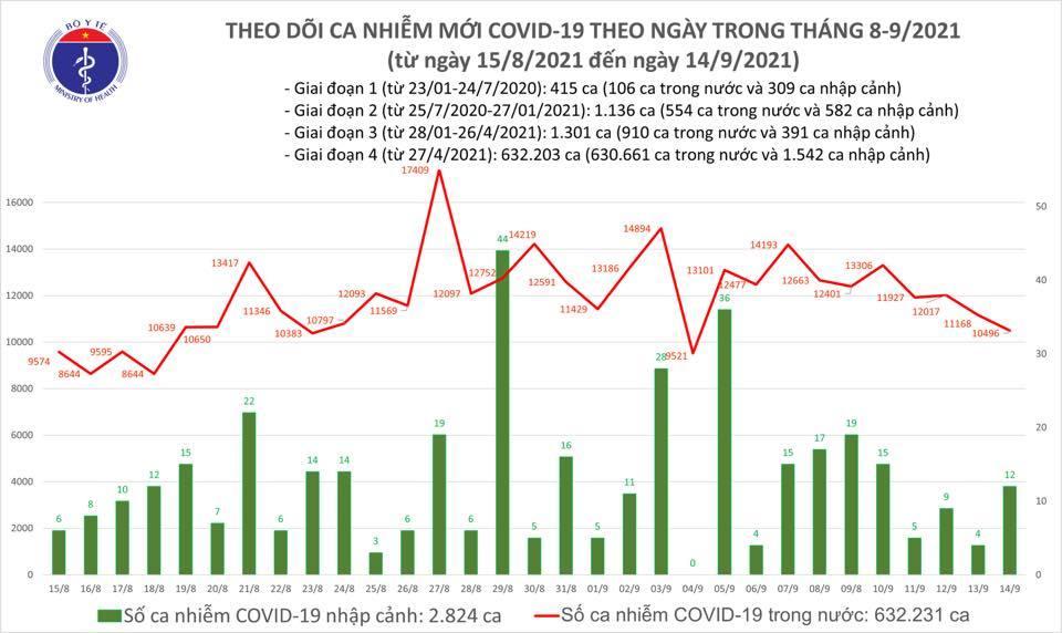 Ngày 14/9 có 10.508 ca Covid-19, thêm 12.683 người khỏi bệnh