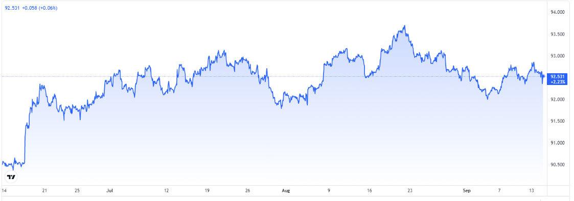 bieu-do-chi-so-us-dollar-index-truoc-ngay-15-09-2021