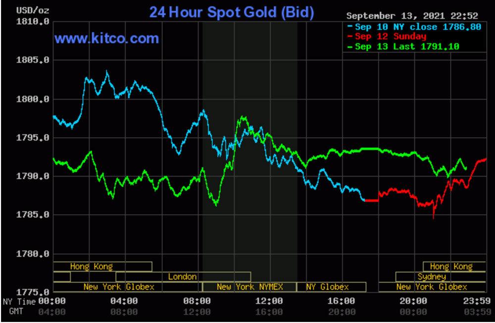 Đã đến 'thời điểm vàng' để mua vàng?