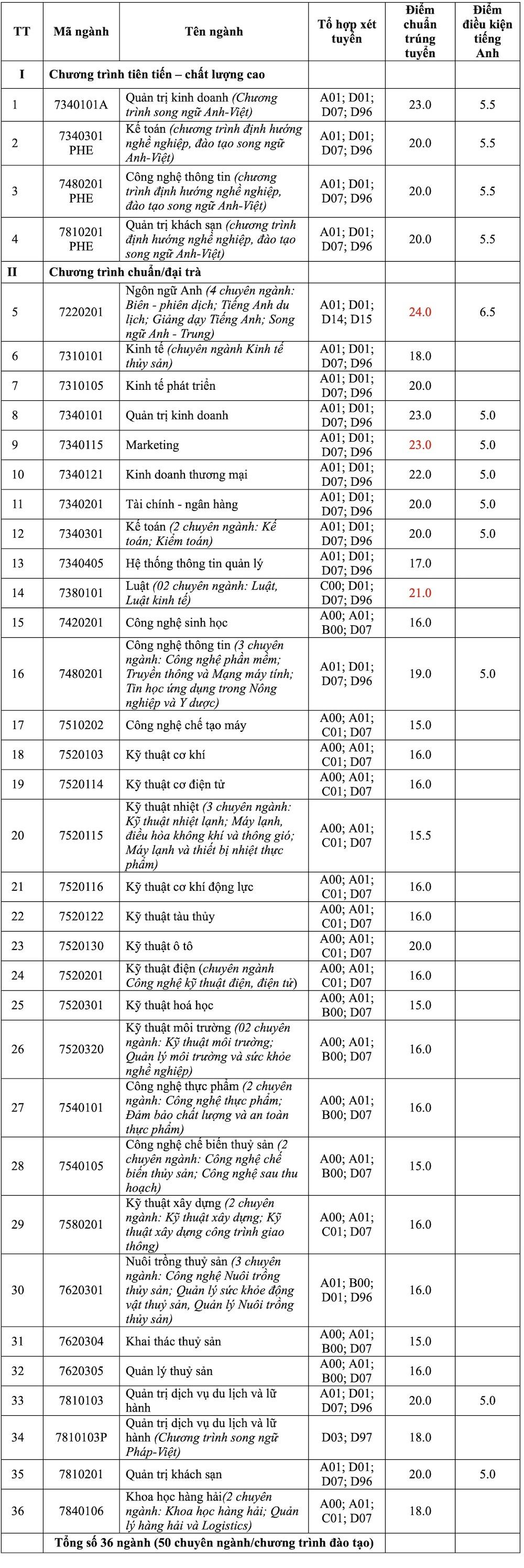 Trường ĐH Nha Trang lấy điểm chuẩn từ 15 - 24