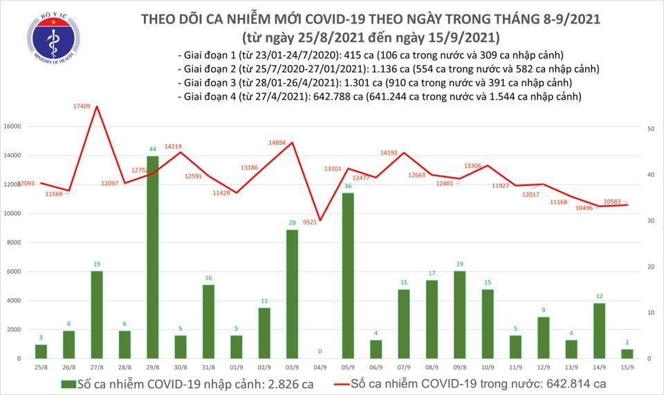 Ngày 15/9 ghi nhận 10.585 ca Covid-19, thêm 14.189 người khỏi bệnh