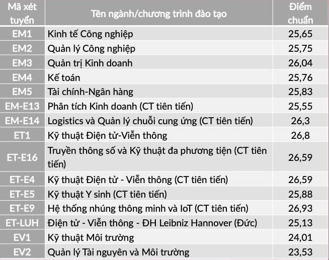 ĐH Bách khoa Hà Nội lấy điểm chuẩn cao nhất là 28,43
