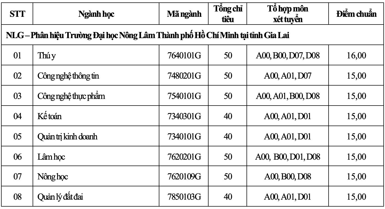 Điểm chuẩn ĐH Nông lâm TP.HCM 2021 cao nhất 26