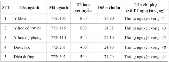 Trường ĐH Y Dược Thái Bình lấy điểm chuẩn từ 22,1- 26,9