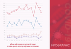Infographic số ca nhiễm và tử vong vì Covid-19 Việt Nam 2 tuần qua