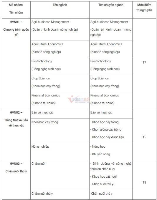 Học viện Nông nghiệp Việt Nam công bố điểm chuẩn năm 2021