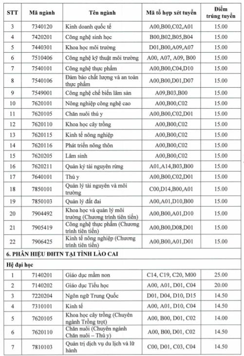 Điểm chuẩn các trường thuộc Đại học Thái Nguyên năm 2021