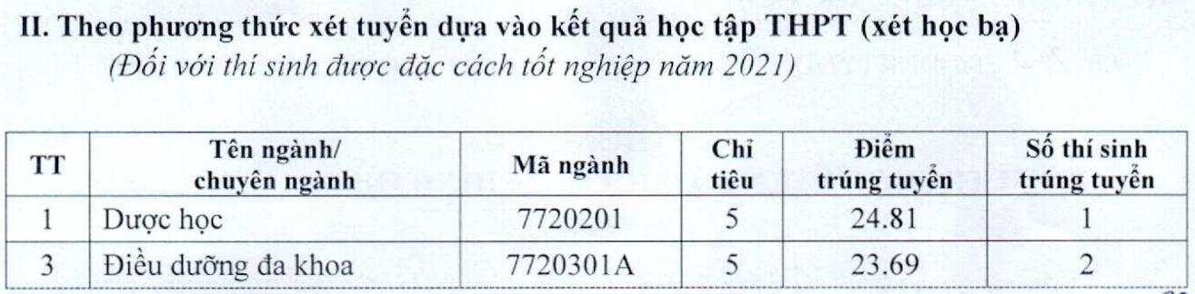 Điểm chuẩn ĐH Kỹ thuật Y Dược Đà Nẵng cao nhất 26,6