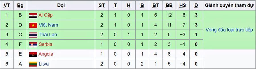Điều kiện để ĐT Việt Nam đi tiếp ở Futsal World Cup 2021