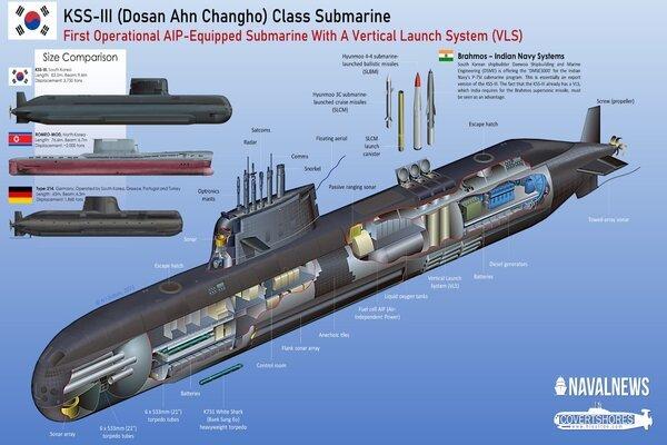 Uy lực tàu ngầm phóng tên lửa đạn đạo của Hàn Quốc