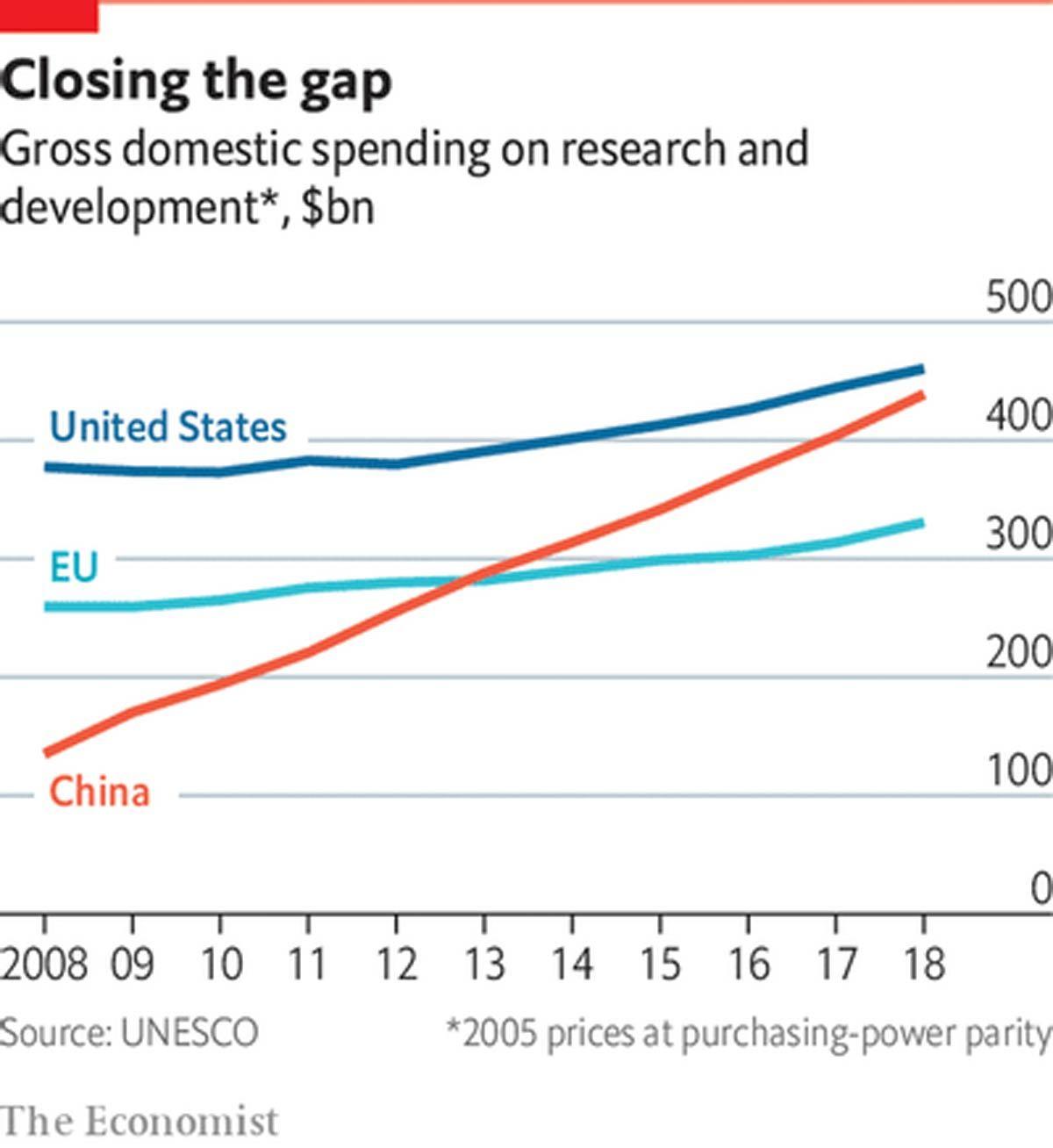Thế giới giật mình nhìn lại vai trò nghiên cứu khoa học