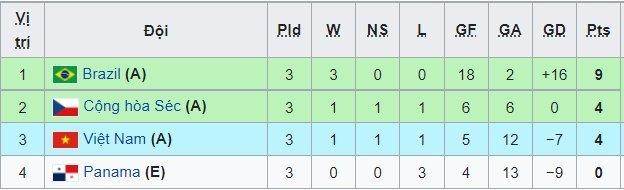 Highlights futsal Việt Nam 1-1 CH Séc: 1 điểm quý hơn vàng