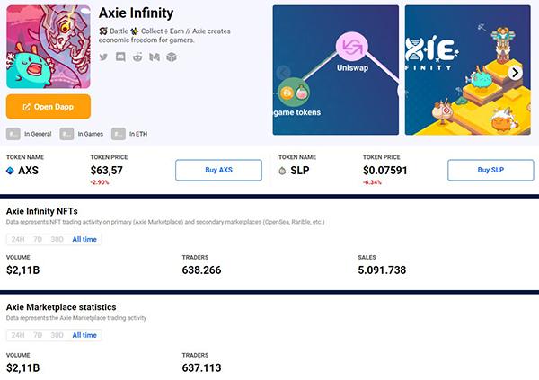 Thị trường giao dịch nhân vật game Axie Infinity lập kỷ lục mới cán mốc hơn 2 tỷ USD