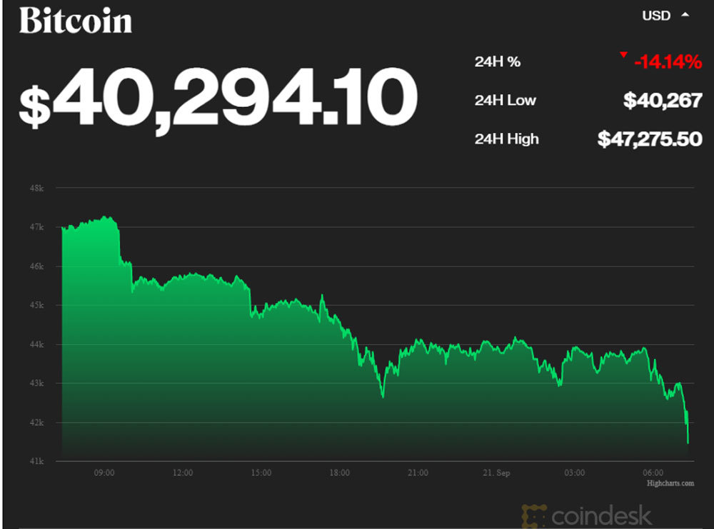 bieu-do-gia-bitcoin-ngay-21-09-2021