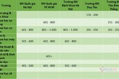 Trường đại học duy nhất ở Việt Nam có lĩnh vực lọt top 200 thế giới