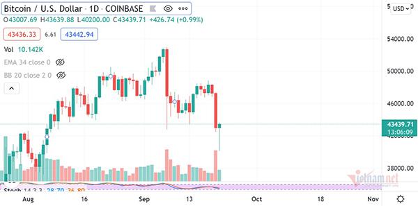 Bitcoin giảm 8.000 USD trong 24h, cơn ác mộng liệu đã kết thúc?