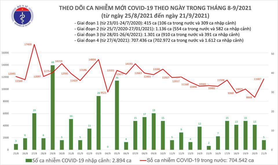 Ngày 21/9 có 11.692 ca Covid-19 mới, thêm 502.493 liều vắc xin được tiêm