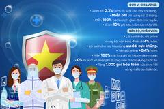 VietinBank mở chương trình ưu đãi tuyến đầu chống dịch quy mô tới 10.000 tỷ đồng
