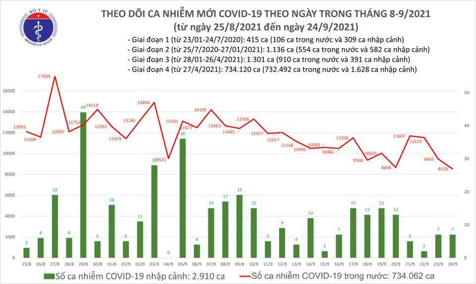 Ngày 24/9 Việt Nam có số ca Covid-19 thấp nhất trong hơn 1 tháng qua