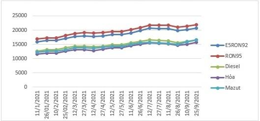 Giá xăng tăng lần thứ 2 trong 1 tháng, lên sát 22.000 đồng/lít
