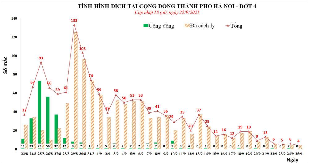 Ngày 25/9 Hà Nội có số ca Covid-19 thấp nhất trong vòng 1 tháng qua