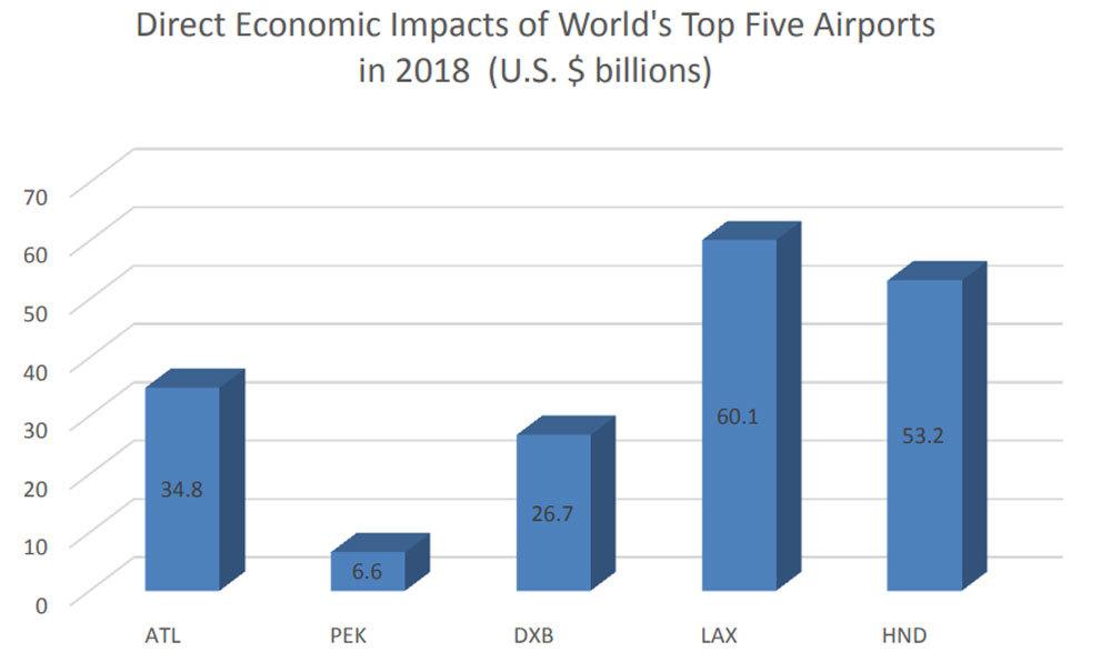 Kết nối hàng không, nhân tố quan trọng thu hút 'đại bàng' đầu tư