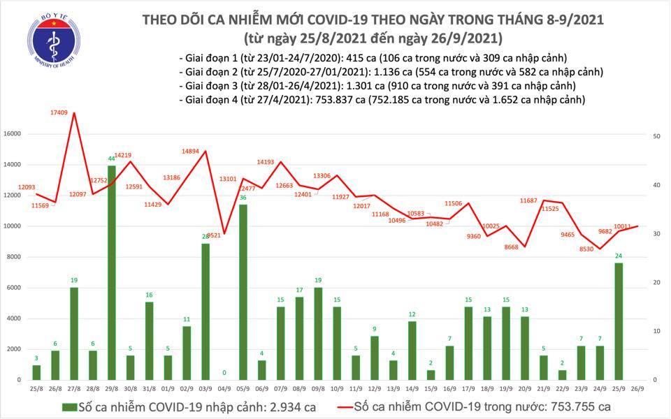 Việt Nam ghi nhận 10.011 ca Covid-19 trong ngày 26/9, thêm 11.477 người khỏi bệnh