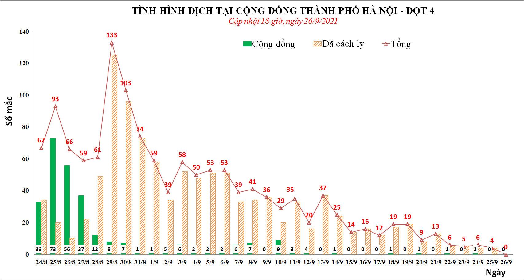 Ngày 26/9, Hà Nội không có ca Covid-19 mới sau gần 3 tháng