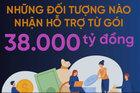 Từ 1/10: Đối tượng nào được nhận hỗ trợ của gói 38.000 tỷ đồng?